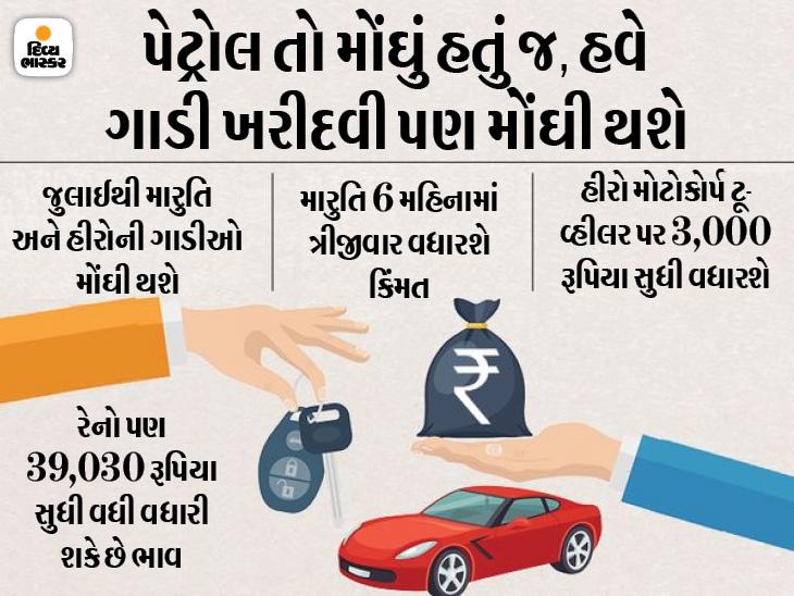 જુલાઈથી ફરી એકવાર ગાડી અને ટૂ-વ્હીલરના ભાવ વધશે, મારુતિ સાથે રેનો પણ ભાવ વધારી શકે છે|ઓટોમોબાઈલ,Automobile - Divya Bhaskar