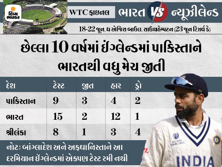 છેલ્લાં 10 વર્ષમાં ઇંગ્લેન્ડ, ન્યૂઝીલેન્ડ અને દ.આફ્રિકામાં ટીમ ઈન્ડિયાએ 25માંથી માત્ર 3 ટેસ્ટ જીતી; પાકિસ્તાને 21માંથી 4 ટેસ્ટ જીતી|ક્રિકેટ,Cricket - Divya Bhaskar