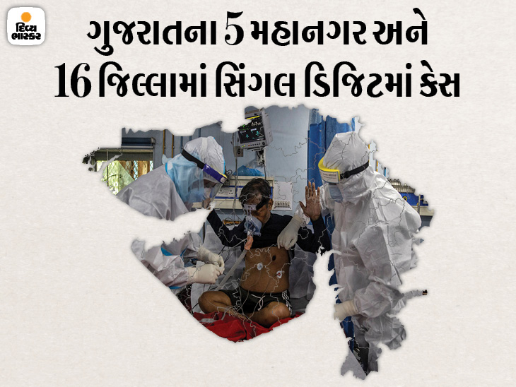 એક શહેર અને 15 જિલ્લામાં પહેલીવાર શૂન્ય કેસ, રાજ્યમાં 129 નવા કેસ, અમદાવાદ શહેર અને જૂનાગઢમાં 1-1 મોત|અમદાવાદ,Ahmedabad - Divya Bhaskar