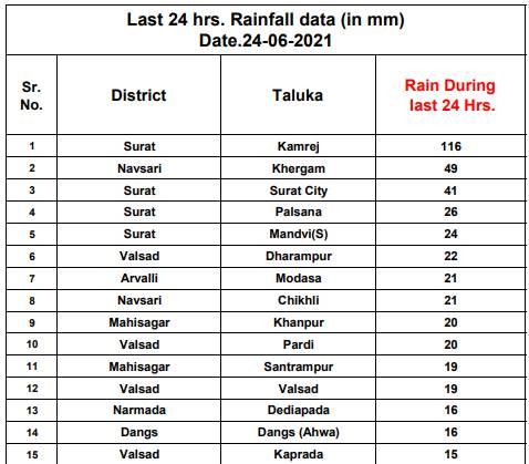 છેલ્લા 24 કલાકમાં 15 તાલુકામાં થયેલો વરસાદ.
