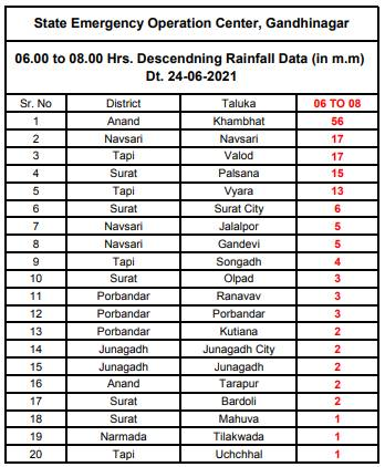 જિલ્લા પ્રમાણે છેલ્લા 24 કલાકમાં વરસાદની સ્થિતિ.