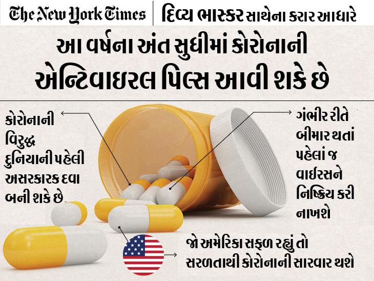 વર્ષના અંત સુધીમાં દુનિયામાં કોરોનાની એન્ટી-વાઇરલ દવા આવી જશે, એ ગંભીર રીતે બીમાર થતાં પહેલાં જ વાયરસને નિષ્ક્રિય કરશે|યુટિલિટી,Utility - Divya Bhaskar