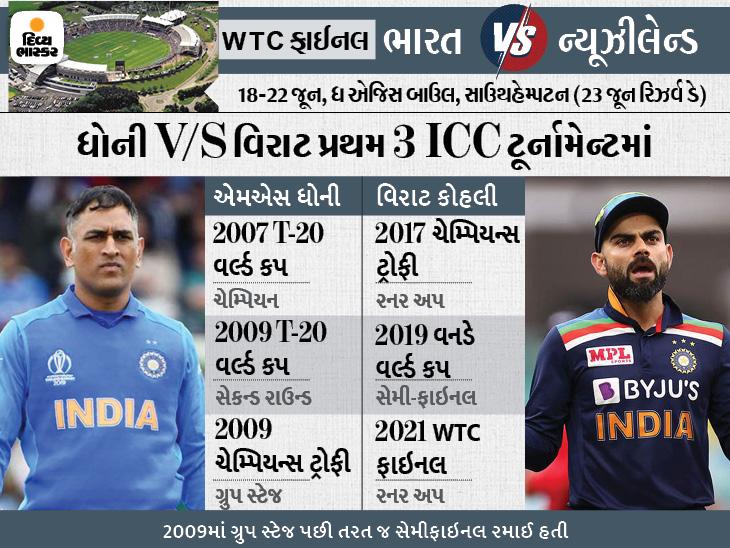 માહીએ કેપ્ટન તરીકે ICCની પ્રથમ 3 ટૂર્નામેન્ટમાંથી 1 જીતી, તો કોહલીની કેપ્ટનશીપમાં ત્રણેયમાં ટીમ ઇન્ડિયા નૉકઆઉટ સ્ટેજમાં બહાર ફેંકાઈ|ક્રિકેટ,Cricket - Divya Bhaskar