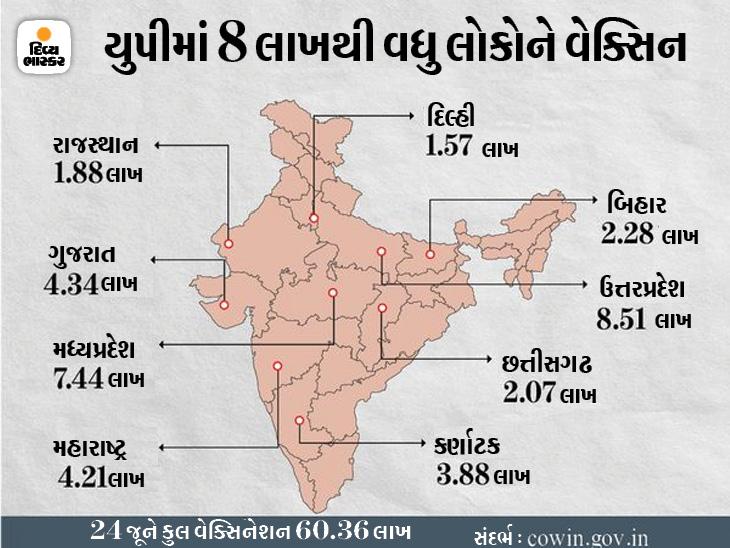 દેશમાં સતત બીજા દિવસે 60 લાખથી વધુ ડોઝ આપવામાં આવ્યા, છેલ્લા 4 દિવસમાં 2.70 કરોડ લોકોનું વેક્સિનેશન ઈન્ડિયા,National - Divya Bhaskar