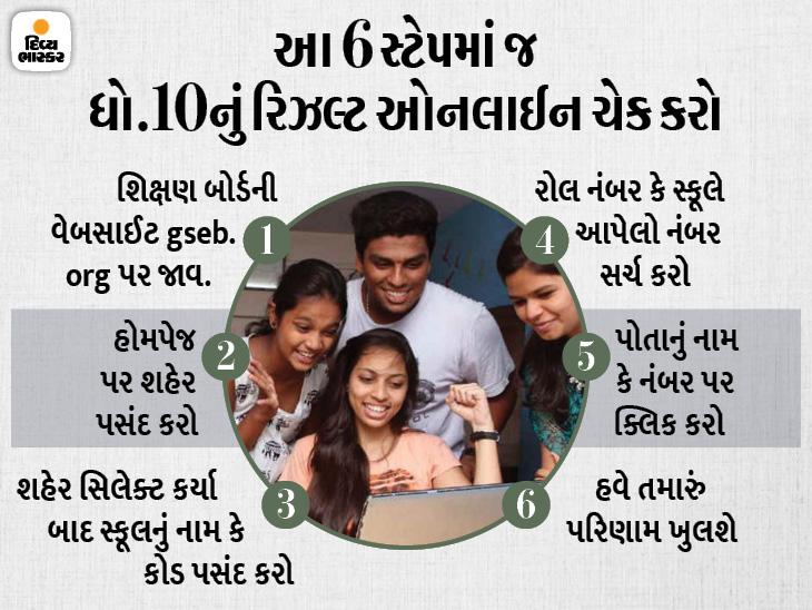 ધોરણ-10નું પરિણામ 1 જુલાઈએ જાહેર થઈ શકે, સ્કૂલનું નામ અથવા કોડના આધારે આ રીતે ઓનલાઈન ચેક કરી શકાશે રિઝલ્ટ|અમદાવાદ,Ahmedabad - Divya Bhaskar