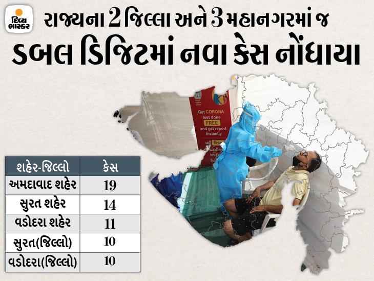 રાજ્યના 30 જિલ્લા અને 4 મહાનગરમાં 5થી ઓછા કેસ, 12 જિલ્લામાં એકપણ નવો કેસ નહીં, હવે 23 દર્દી જ વેન્ટીલેટર પર|અમદાવાદ,Ahmedabad - Divya Bhaskar