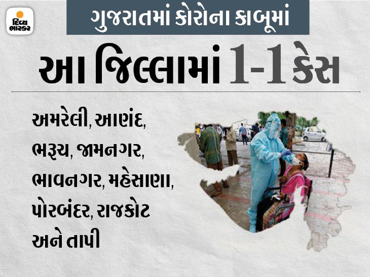 રાજ્યમાં 14 મહિના બાદ 116ની આસપાસ 112 નવા કેસ , 13 જિલ્લા અને એક કોર્પોરેશનમાં શૂન્ય તથા 9 જિલ્લામાં માત્ર 1-1 કેસ|અમદાવાદ,Ahmedabad - Divya Bhaskar
