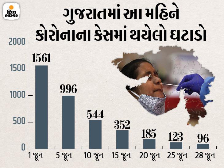 સવા વર્ષ બાદ રાજ્યમાં પહેલીવાર 100થી ઓછા કેસ, રાજ્યમાં માત્ર 96 નવા કેસ, એક શહેર અને 14 જિલ્લામાં એક પણ કેસ નહીં|અમદાવાદ,Ahmedabad - Divya Bhaskar