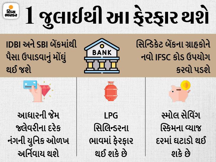 1 જુલાઈથી બેંકિંગ સંબંધિત નિયમોમાં ફેરફાર થશે, પૈસા ઉપાડવાનું મોંઘું થશે; આ 7 ફેરફાર આગામી મહિનાથી થશે|યુટિલિટી,Utility - Divya Bhaskar