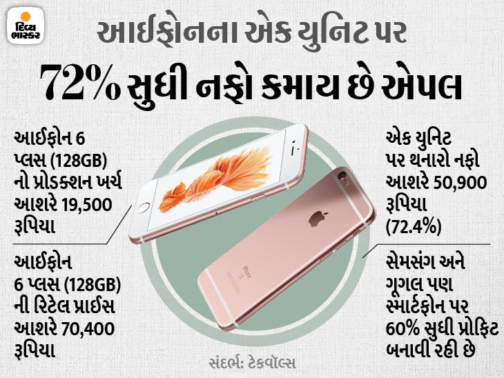 આઈફોન 12 પ્રો બનાવવાનો ખર્ચો 30 હજાર રૂપિયા, પરંતુ કંપની તેને પ્રોડક્શન કિંમત કરતાં 59% વધારે 74 હજાર રૂપિયામાં વેચે છે|ગેજેટ,Gadgets - Divya Bhaskar