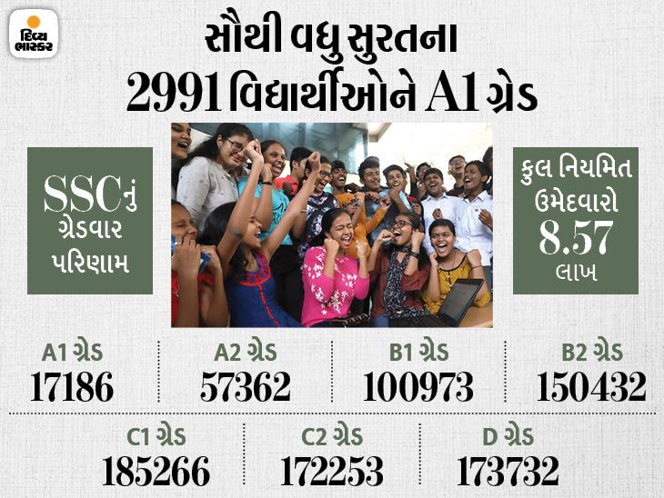 ધો.10ના 8.57 લાખ વિદ્યાર્થીઓનું પરિણામ, ડાંગના 4 જ વિદ્યાર્થીઓને A1 ગ્રેડ, ગણિતમાં 26809ને તો વિજ્ઞાનમાં 20865 વિદ્યાર્થીઓને A1 ગ્રેડ|અમદાવાદ,Ahmedabad - Divya Bhaskar