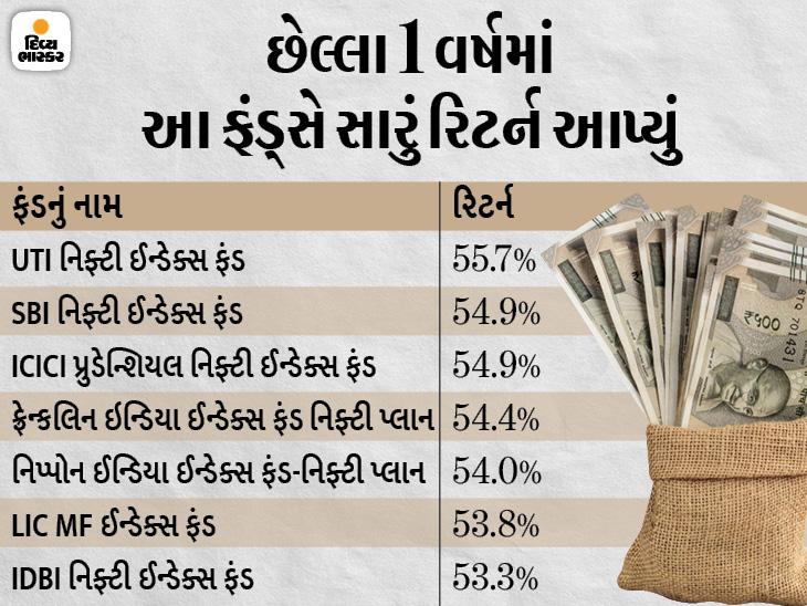 ઓછા રિસ્કની સાથે શેરોમાં રોકાણ કરવા માગો છો તો ઈન્ડેક્સ ફંડમાં પૈસાનું રોકાણ કરવું યોગ્ય છે, છેલ્લા 1 વર્ષમાં 56% સુધી રિટર્ન આપ્યું|યુટિલિટી,Utility - Divya Bhaskar
