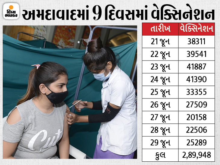 અમદાવાદ શહેરમાં 28 લાખથી વધુ લોકોએ વેક્સિન લઈ લીધી, 55 ટકા લોકોએ પહેલો અને 14 ટકાએ બંને ડોઝ લીધા|અમદાવાદ,Ahmedabad - Divya Bhaskar