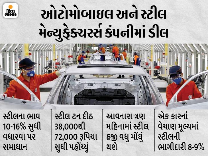 વધતા ભાવને કારણે સ્ટીલ કંપનીઓએ 10-16% વધારવાનું સમાધાન કર્યું, એક કારના વેચાણમાં 9% સુધીની ભાગીદારી|ઓટોમોબાઈલ,Automobile - Divya Bhaskar