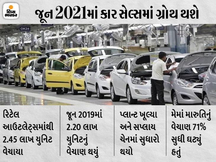 મે 2021ની તુલનામાં જૂનમાં વેચાણના આંકડામાં તેજી જોવા મળશે, 2.45 લાખ યુનિટ વેચાયા હોવાની સંભાવના છે|ઓટોમોબાઈલ,Automobile - Divya Bhaskar
