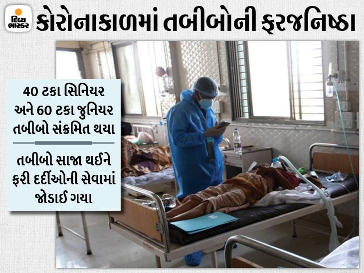 વડોદરાની સયાજી હોસ્પિટલમાં 15 મહિનામાં 830 તબીબો અને કર્મચારીઓ સંક્રમિત થયા, કોરોના સામે જંગ જીતીને 22 હજાર દર્દીની સારવાર કરી|વડોદરા,Vadodara - Divya Bhaskar
