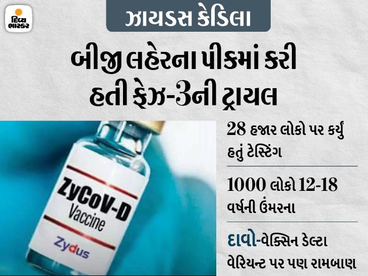 ઝાયડસ કેડિલાએ કોરોના વેક્સિનના ઇમર્જન્સી ઉપયોગ માટે મંજૂરી માગી, 12-18 વર્ષનાં બાળકો માટે આ પ્રથમ ભારતીય રસી હશે|ઈન્ડિયા,National - Divya Bhaskar