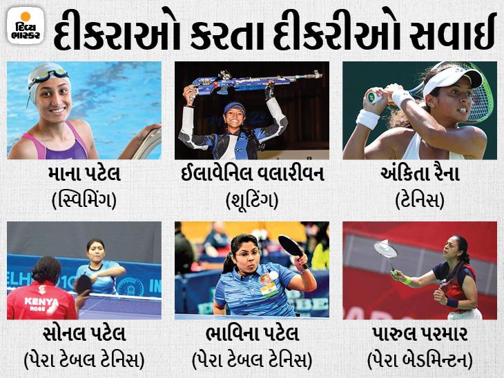 રાજ્યના ઈતિહાસમાં પહેલીવાર એક સાથે 6 દીકરીની ટોક્યો ઓલિમ્પિકમાં એન્ટ્રી, ટેનિસ, સ્વિમિંગ અને શૂટિંગમાં મેડલ જીતવા મેદાને ઉતરશે|અમદાવાદ,Ahmedabad - Divya Bhaskar