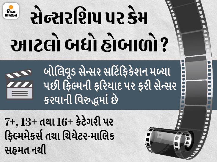 ફરહાન અખ્તર, અનુરાગ કશ્યપ, સુધીર મિશ્રા સહિત ઇન્ડસ્ટ્રીના 1400 લોકો ફિલ્મ સેન્સરશિપના કાયદામાં ફેરફારની વિરુદ્ધમાં બોલિવૂડ,Bollywood - Divya Bhaskar