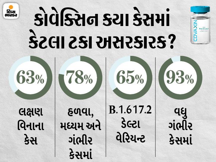 ભારત બાયોટેકે ફેઝ-3ના ક્લિનિકલ ટ્રાયલના ફાઇનલ ડેટા જાહેર કર્યો, ડેલ્ટા વેરિયન્ટ પર વેક્સિન 65% અસરકારક; ગંભીર કેસમાં પણ 93% અસરકારક|ઈન્ડિયા,National - Divya Bhaskar