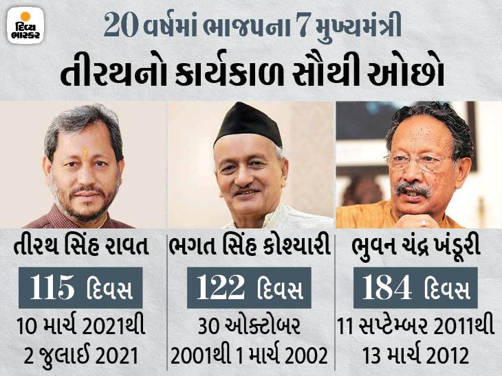 ઉત્તરાખંડના મુખ્યમંત્રી તીરથ સિંહ રાવતે રાજીનામું આપ્યું, માત્ર 115 દિવસ જ CM રહ્યા ઈન્ડિયા,National - Divya Bhaskar