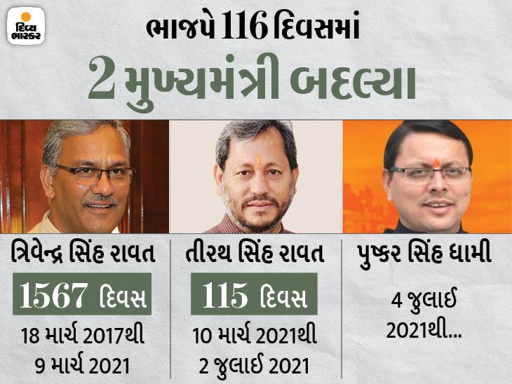 20 વર્ષનું પહાડી રાજ્ય આજે 13માં મુખ્યમંત્રી જોશે, ભાજપે 8 તો કોંગ્રેસ 5 મુખ્યમંત્રી બનાવ્યા|ઈન્ડિયા,National - Divya Bhaskar