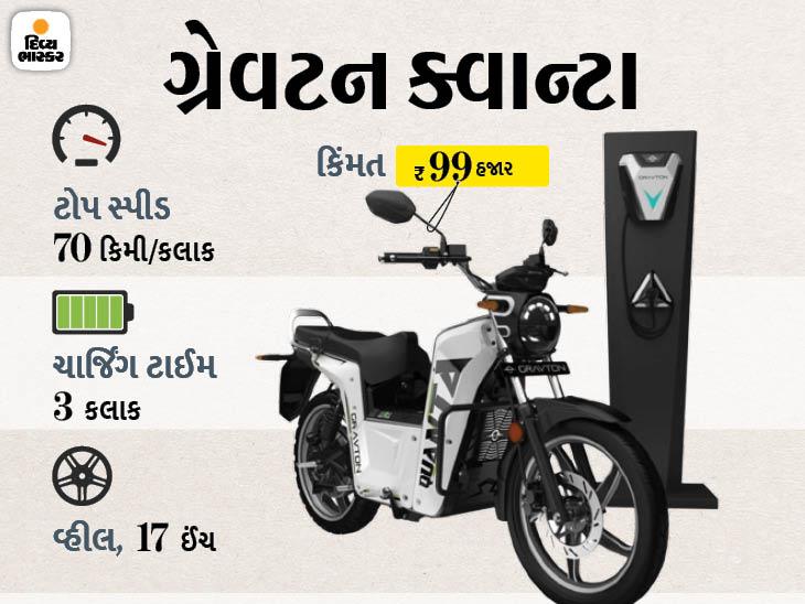 સિંગલ ચાર્જ પર 150 કિ.મી રેન્જ મળશે, 3 બેટરીની મદદથી 300 કિ.મી. સુધી ચલાવી શકાશે|ઓટોમોબાઈલ,Automobile - Divya Bhaskar