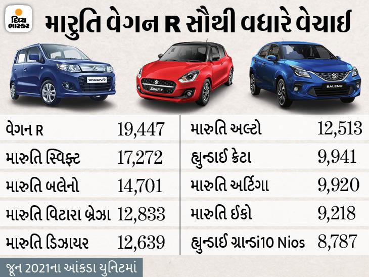 મારુતિની 8 કાર સૌથી વધારે વેચાઈ, હ્યુન્ડાઈની બે કાર ક્રેટા SUV અને ગ્રાન્ડ i10 Nios ટોપ 10માં સામેલ થઈ|ઓટોમોબાઈલ,Automobile - Divya Bhaskar