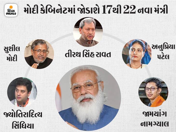 28 પદ ખાલી, 17-22 નવા મંત્રી શપથ લઈ શકે છે; સિંધિયા-અનુપ્રિયા ઉપરાંત 3 પૂર્વ CM હશે મોદીના મંત્રી|ઈન્ડિયા,National - Divya Bhaskar