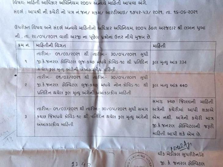 સત્ય : RTIમાં જીકે જનરલ હોસ્પિટલમાં થયેલા મોતના આંકડા - Divya Bhaskar