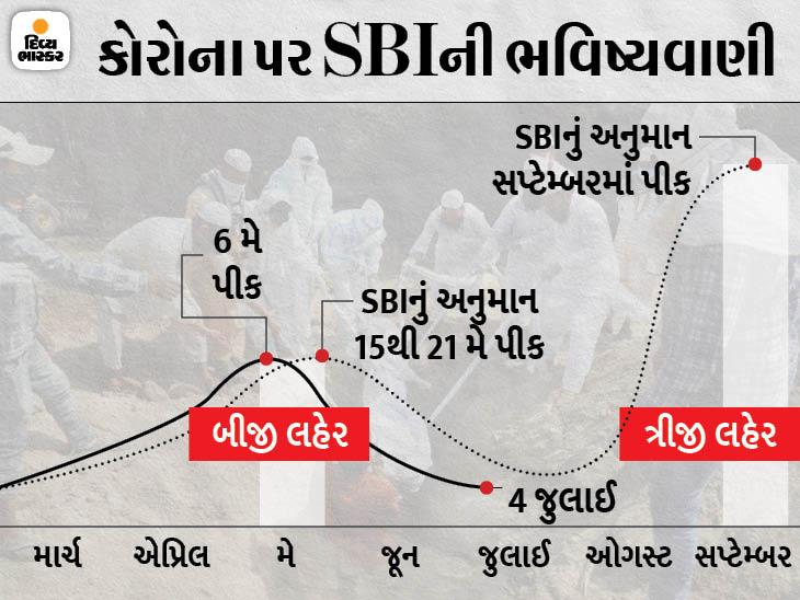 ભારતમાં ઓગસ્ટ મહિના સુધીમાં કોરોનાની ત્રીજી લહેર આવશે, સપ્ટેમ્બરમાં તે પીક પર હશે|ઈન્ડિયા,National - Divya Bhaskar