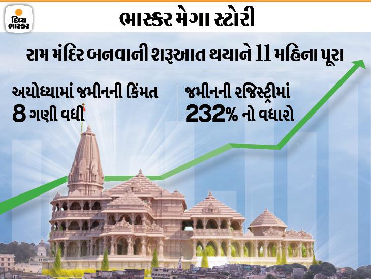 2 વર્ષમાં જમીનની કિંમત 8 ગણી વધી, 25 તસવીરોમાં જોવો કઈ રીતે બદલાશે સમગ્ર અયોધ્યા|ઓરિજિનલ,DvB Original - Divya Bhaskar