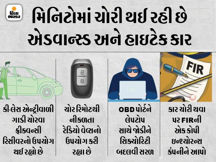 5 મિનિટમાં જ ચોર હાઇટેક ફોર્ચ્યૂનર લઇને રફુચક્કર થઈ ગયા, ફ્રીક્વન્સીની મદદથી કી-લેસ એન્ટ્રી તોડી, કાર ચોરી થતા કેવી રીતે બચાવવી જાણો|ઓટોમોબાઈલ,Automobile - Divya Bhaskar