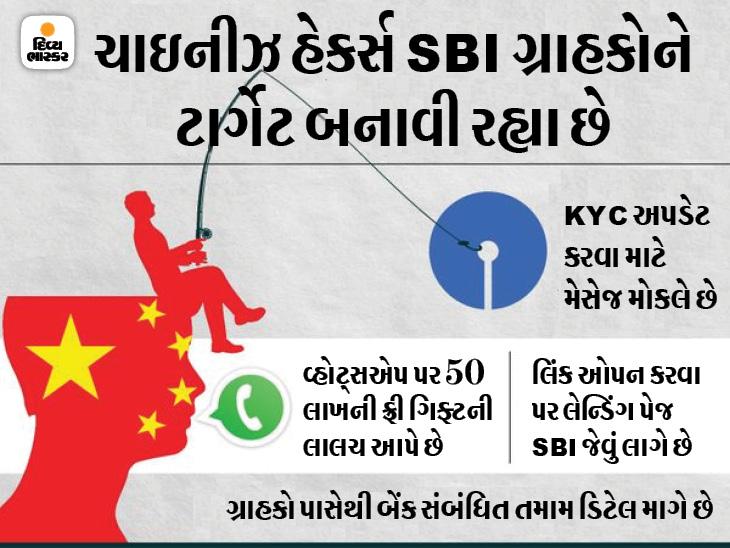 ચાઈનીઝ હેકર્સ KYC અપડેટ કરવાના બહાને તમારું બેંક અકાઉન્ટ ખાલી કરી શકે છે, વ્હોટ્સએપ પર 50 લાખ રૂપિયાની ફ્રી ગિફ્ટ્સની લાલચથી સાવધાન|ગેજેટ,Gadgets - Divya Bhaskar