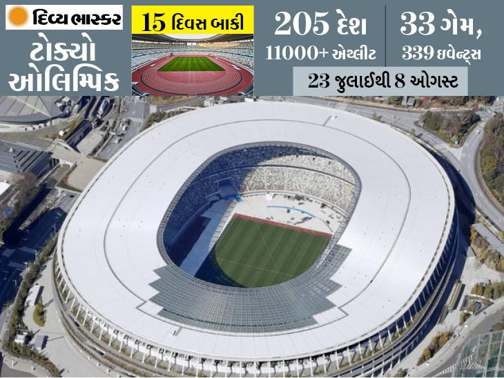 કોરોના કહેર વચ્ચે જાપાનનાં ટોક્યોમાં ઇમરજન્સી લાગૂ, મેદાનમાં દર્શકો વિના ઓલિમ્પિકનું આયોજન થશે|સ્પોર્ટ્સ,Sports - Divya Bhaskar