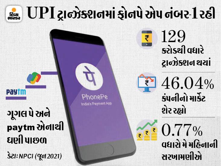 જૂનમાં સૌથી વધારે UPI ટ્રાન્ઝેક્શન ફોનપેથી થયાં, 46% માર્કેટ શેર સાથે ફોનપે નંબર 1 પર|ગેજેટ,Gadgets - Divya Bhaskar