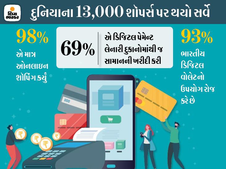 10માંથી 9 ભારતીયોએ માન્યું ડિજિટલ વોલેટથી પેમેન્ટ સરળ બન્યું, 98% લોકો દરરોજ તેનો ઉપયોગ કરે છે|ગેજેટ,Gadgets - Divya Bhaskar