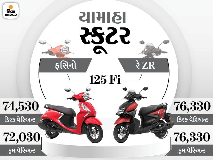 યામાહા 66મી એનિવર્સરી નિમિત્તે સ્કૂટરની ખરીદી પર આપી રહ્યું છે ₹5,000નું કેશબેક, મેડિકલ સ્ટાફ, પોલીસ, આર્મી અને કોર્પોરેશનના કર્મચારીઓને લાભ મળશે|ઓટોમોબાઈલ,Automobile - Divya Bhaskar