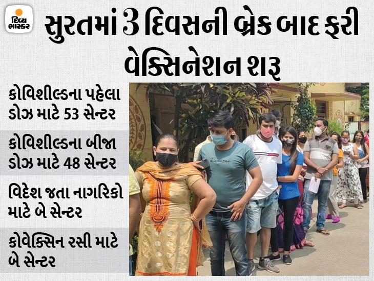 સુરતમાં ત્રણ દિવસ બાદ ફરી વેક્સિનેશન શરૂ થતાં લાઈનો લાગી, જૂઓ 105 રસીકરણ સેન્ટરનું લિસ્ટ|સુરત,Surat - Divya Bhaskar