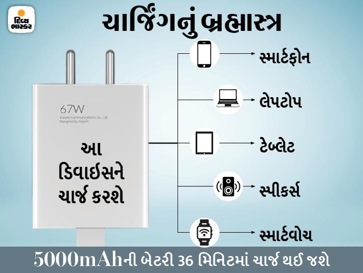શાઓમીએ તમામ પ્રકારના ડિવાઈસ ચાર્જ કરતું 67 વૉટનું ચાર્જર લોન્ચ કર્યું, 5 સવાલના જવાબથી સમજો તેનો ઉપયોગ ક્યાં અને કેવી રીતે કરી શકાશે|ગેજેટ,Gadgets - Divya Bhaskar