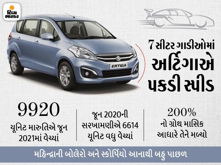 7 સીટર કારમાં અર્ટિગા નંબર-1 પર, દરરોજ 330 યૂનિટના વેચાણ સાથે કારની ડિમાન્ડ એક મહિનામાં જ 200% વધી ઓટોમોબાઈલ,Automobile - Divya Bhaskar