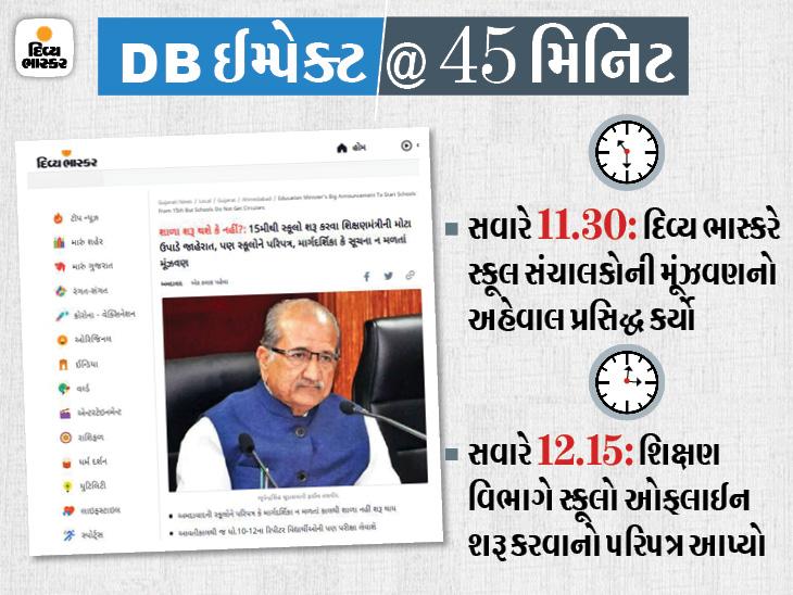 15મીથી સ્કૂલો શરૂ કરવાનો પરિપત્ર 24 કલાક પહેલાં જ જારી કરાયો અને એ પણ 'દિવ્ય ભાસ્કર'માં અહેવાલ પ્રસિદ્ધ થયો એ પછી!|અમદાવાદ,Ahmedabad - Divya Bhaskar