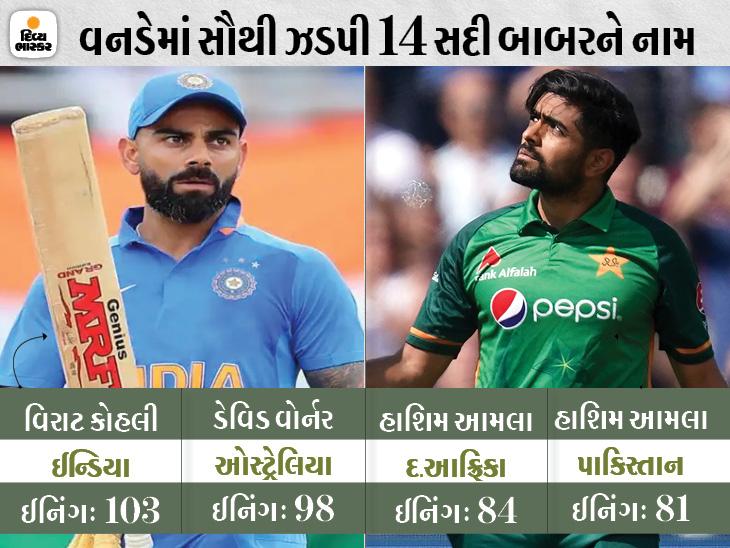 બાબર આઝમે સૌથી ઝડપી 14 વનડે સદી ફટકારી; હાશિમ આમલાનો રેકોર્ડ તોડ્યો, એશિયામાં કોહલીથી આગળ|ક્રિકેટ,Cricket - Divya Bhaskar