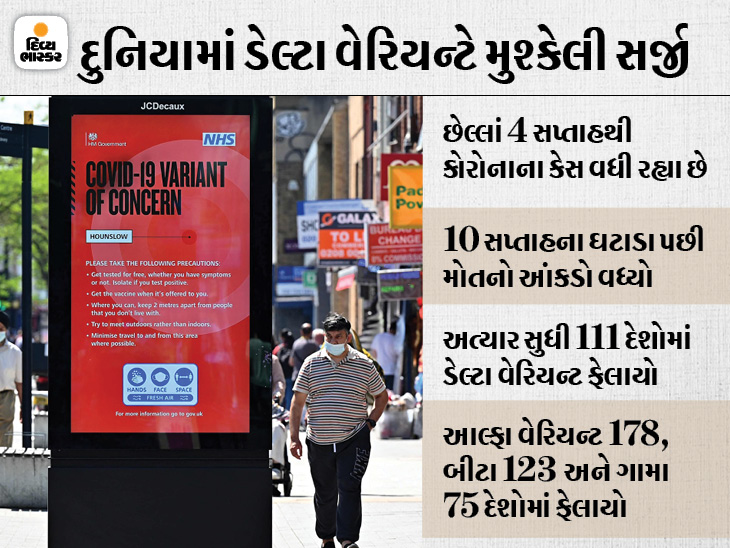 WHOની જાહેરાત- વિશ્વમાં ત્રીજી લહેર શરૂ; UBS સિક્યોરિટીઝની ચેતવણી- ડેલ્ટા વેરિઅન્ટના કારણે ભારત પણ તેની નજીક ઈન્ડિયા,National - Divya Bhaskar