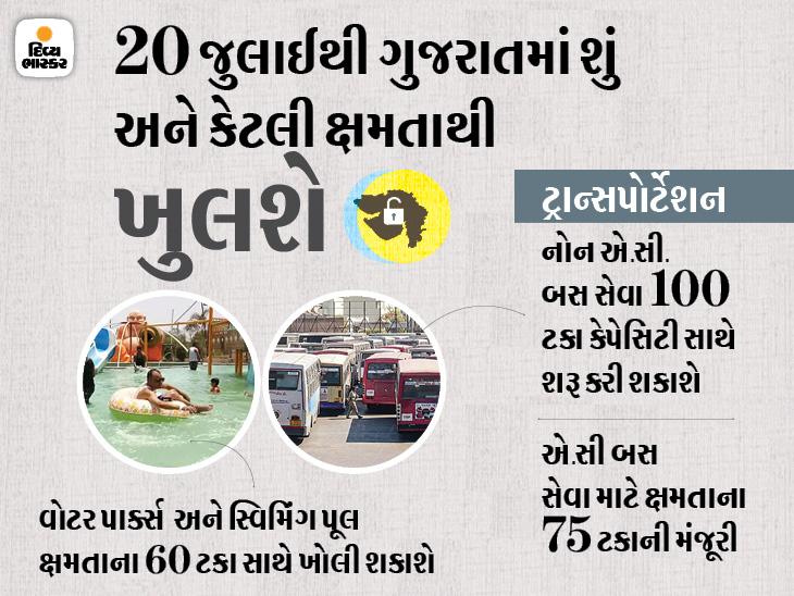 રાજ્યના 8 મહાનગરોમાં રાત્રિ કર્ફ્યૂ 11 દિવસ લંબાવાયો, વોટર પાર્કસ અને સ્વિમિંગ પૂલ 60 ટકા કેપેસિટી સાથે શરૂ કરી શકાશે|અમદાવાદ,Ahmedabad - Divya Bhaskar