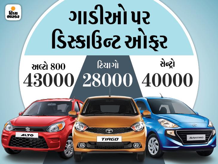 ગાડીઓ પર જુલાઈની ડિસ્કાઉન્ટ ઓફર જાહેર, મારુતિ S-Presso પર ₹43,000 તો ટાટા ટિગોર પર ₹33,000નું ડિસ્કાઉન્ટ મળી રહ્યું છે ઓટોમોબાઈલ,Automobile - Divya Bhaskar