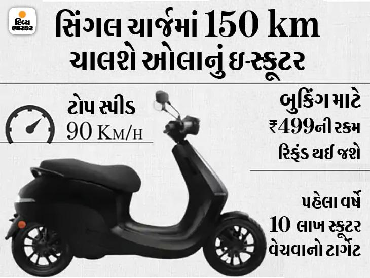 ઓલાના ઇ-સ્કૂટરનું બુકિંગ શરૂ થયું, સૌથી પહેલાં ડિલિવરી લેવા માટે 499 રૂપિયા ચૂકવવા પડશે ઓટોમોબાઈલ,Automobile - Divya Bhaskar
