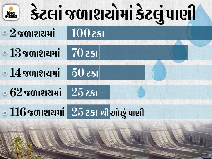 ગુજરાતમાં હજુ વરસાદ ખેંચાશે તો પાણીની ગંભીર કટોકટી સર્જાઈ શકે છે, 206 જળાશયમાં માત્ર 36 ટકા જ પાણી|અમદાવાદ,Ahmedabad - Divya Bhaskar