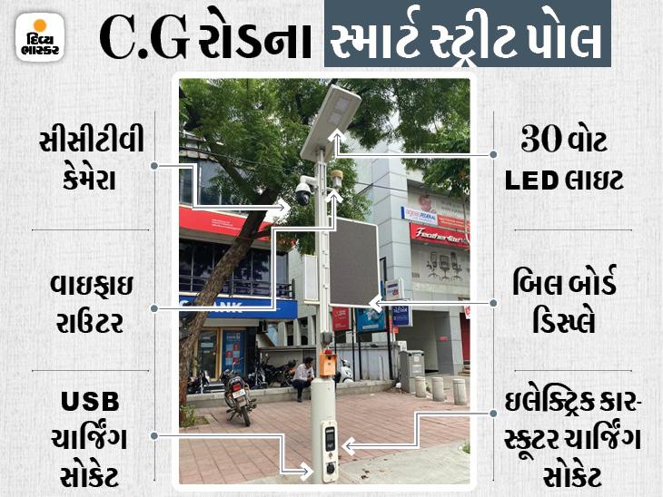 અમદાવાદીઓ માટે રોડ પર જ કાર-બાઇક-ફોન ચાર્જિંગ અને વાઇફાઇની સુવિધા, સીજી રોડ પર સ્માર્ટ સ્ટ્રીટ લાઇટ પોલ લગાવાયા|અમદાવાદ,Ahmedabad - Divya Bhaskar
