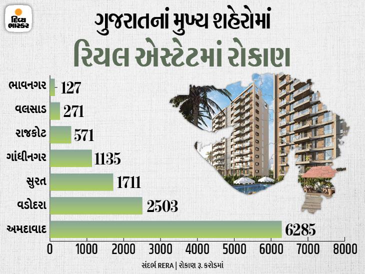 ગુજરાતમાં ત્રણ મહિનામાં 501 પ્રોજેક્ટ્સમાં રૂ. 13,500 કરોડથી વધુ રોકાણ થયું, રૂ. 6,285 કરોડ સાથે અમદાવાદ ટોપ પર|ઓરિજિનલ,DvB Original - Divya Bhaskar
